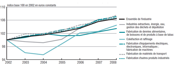 Évolution du salaire net moyen dans l'industrie